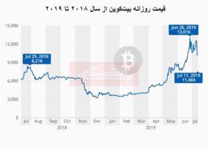 در نمودار ارائه شده، قیمت روزانه بیتکوین از سال 2018 تا 2019 را مشاهده میکنید؛