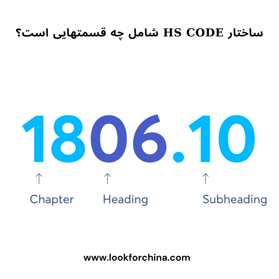 ساختار HS CODE ها: دو رقم اوّل از هر HS CODE نشان دهنده ی فصل کالا هست. دو رقم دوّم کد بین المللی هر کالا نیز نشان دهنده ی سر دسته بوده، دو رقم سوّم آن نیز زیر دسته کالا را نشان می دهد.
